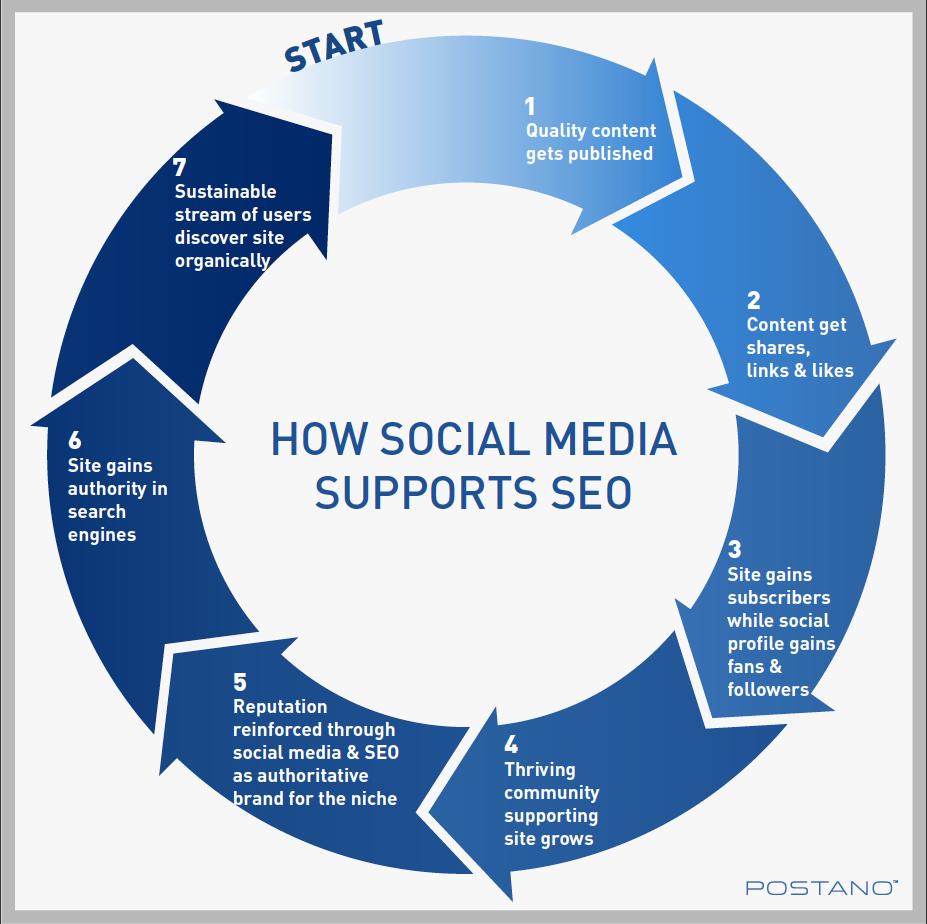 How Social Media can help the SEO strategy